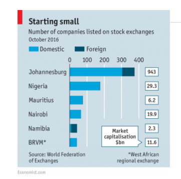 stock exhanges in Africa